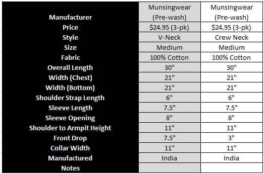 My munsingwear undershirt is marvelous makes tug 39 s top 5 for Alfani mens shirt size chart