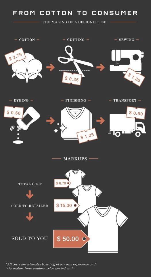 Infographic how much does it cost to make a premium t for How much is a shirt
