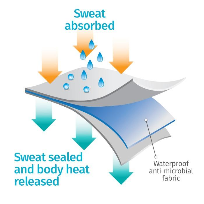 Sweat Proof fabric technology